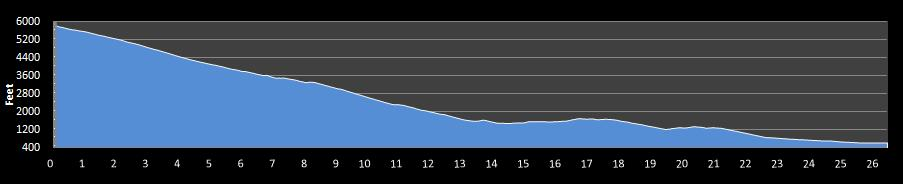 REVEL Canyon City Marathon Elevation Chart