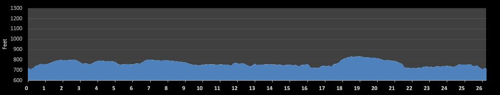 Columbus Marathon Elevation Chart