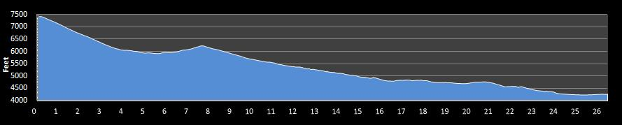 Deseret News Marathon Elevation Chart