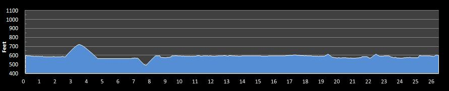 Detroit Free Press Marathon Elevation Chart