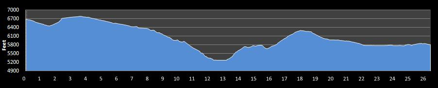 Escalante Canyons Marathon Elevation Chart