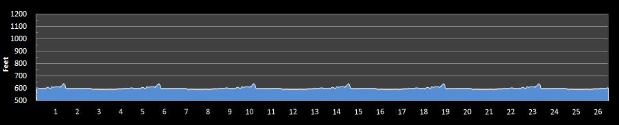 Groundhog Day Marathon Elevation Chart