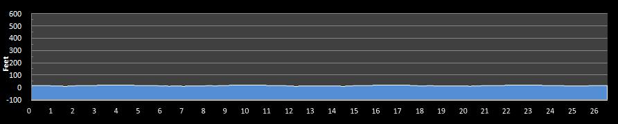 Gusher Marathon Elevation Chart