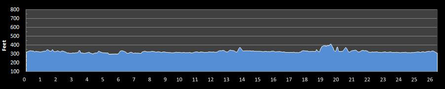 Harrisburg Marathon Elevation Chart