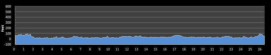 Hartford Marathon Elevation Chart