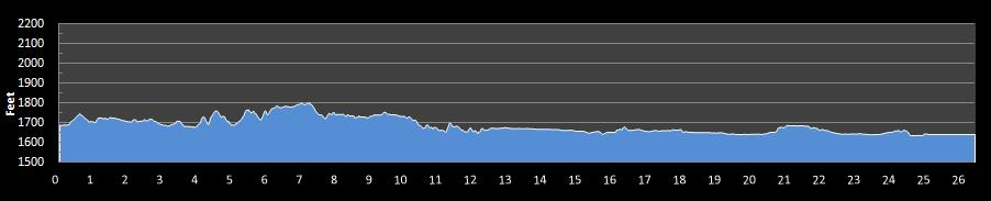 Journeys Marathon Elevation Chart