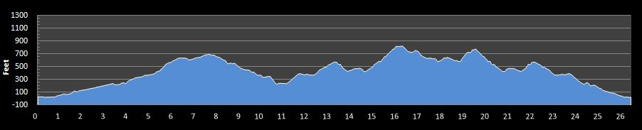 Kauai Marathon Elevation Chart