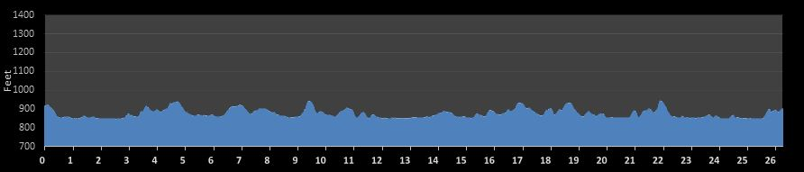 Madison Marathon Elevation Chart