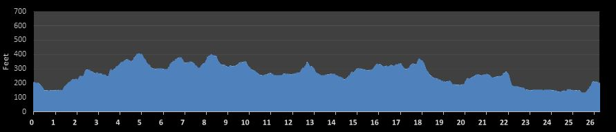 Manchester City Marathon Elevation Chart