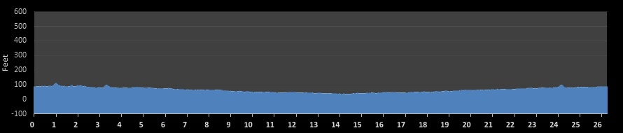 Modesto Marathon Elevation Chart