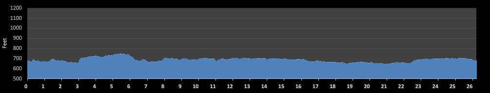 Naperville Marathon Elevation Chart