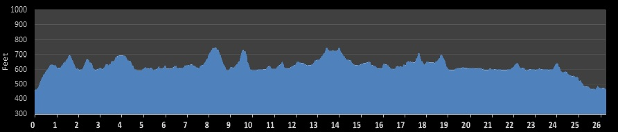 New Hampshire Marathon Elevation Chart