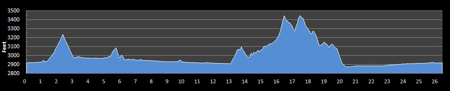 New River Marathon Elevation Chart