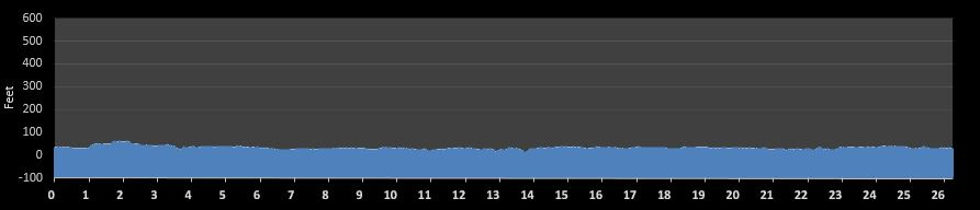 Newport News One City Marathon Elevation Chart