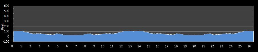 Potomac River Run Marathon Elevation Chart