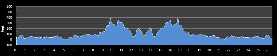 Prince of Wales Island Marathon Elevation Chart