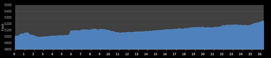Rock n Roll Denver Marathon Elevation Chart