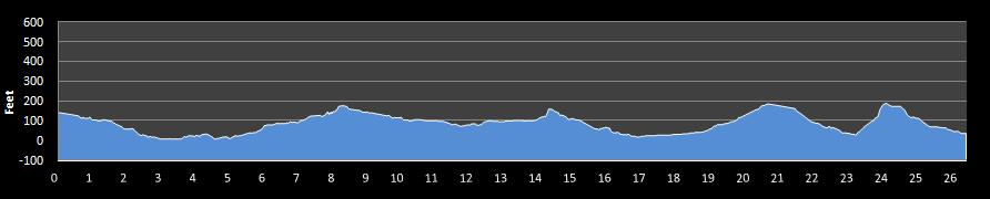 Santa Barbara Veterans Day Marathon Elevation Chart