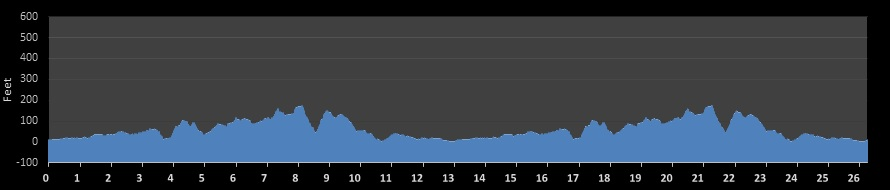 Savin Rocks Marathon Elevation Chart