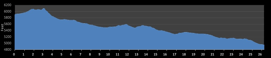 Shiprock Marathon Elevation Chart