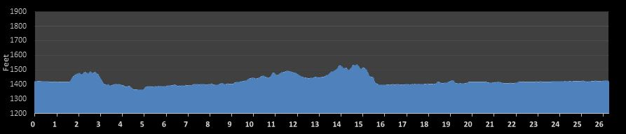 Sioux Falls Marathon Elevation Chart