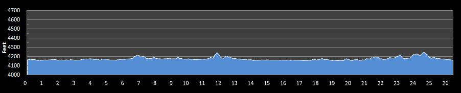 Sunriver Marathon for a Cause Elevation Chart
