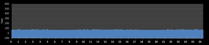 USA Fit Marathon Elevation Chart