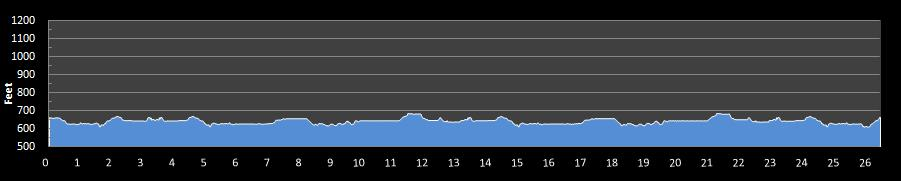 Wenatchee Marathon Elevation Chart