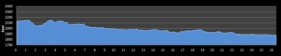 Windermere Marathon Elevation Chart