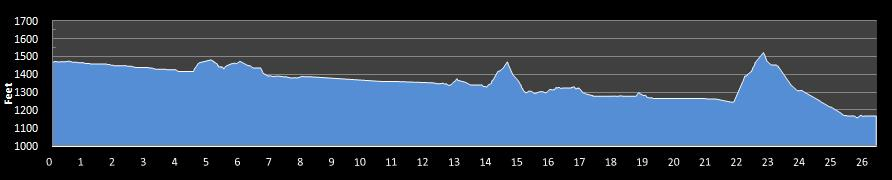 Yakima River Canyon Marathon Elevation Chart